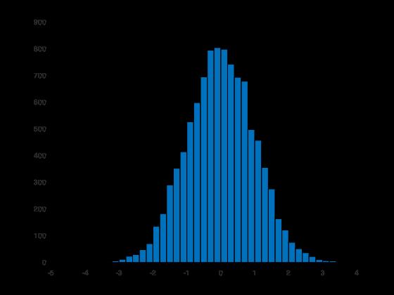 example_histogram_1
