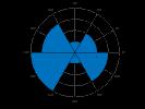 example_polarhistogram_1