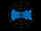 example_polarhistogram_2