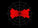 example_polarhistogram_3