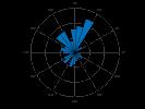 example_polarhistogram_5