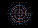 example_polarplot_3