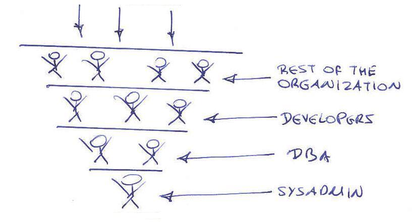 teoría egocéntrica.