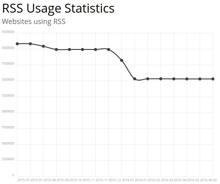 RSS usage statistics. Source: http://trends.builtwith.com/feeds/RSS