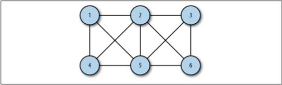 unordered graph