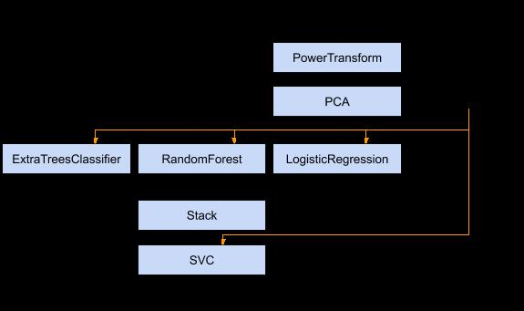 multiple_input_nonlinear_pipeline_example_diagram