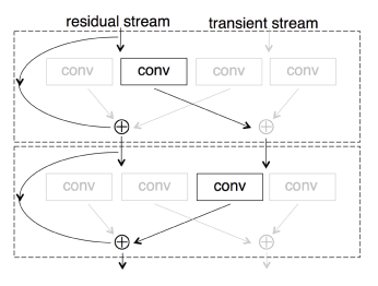 Resnet in Resnet: Generalizing Residual Architectures on