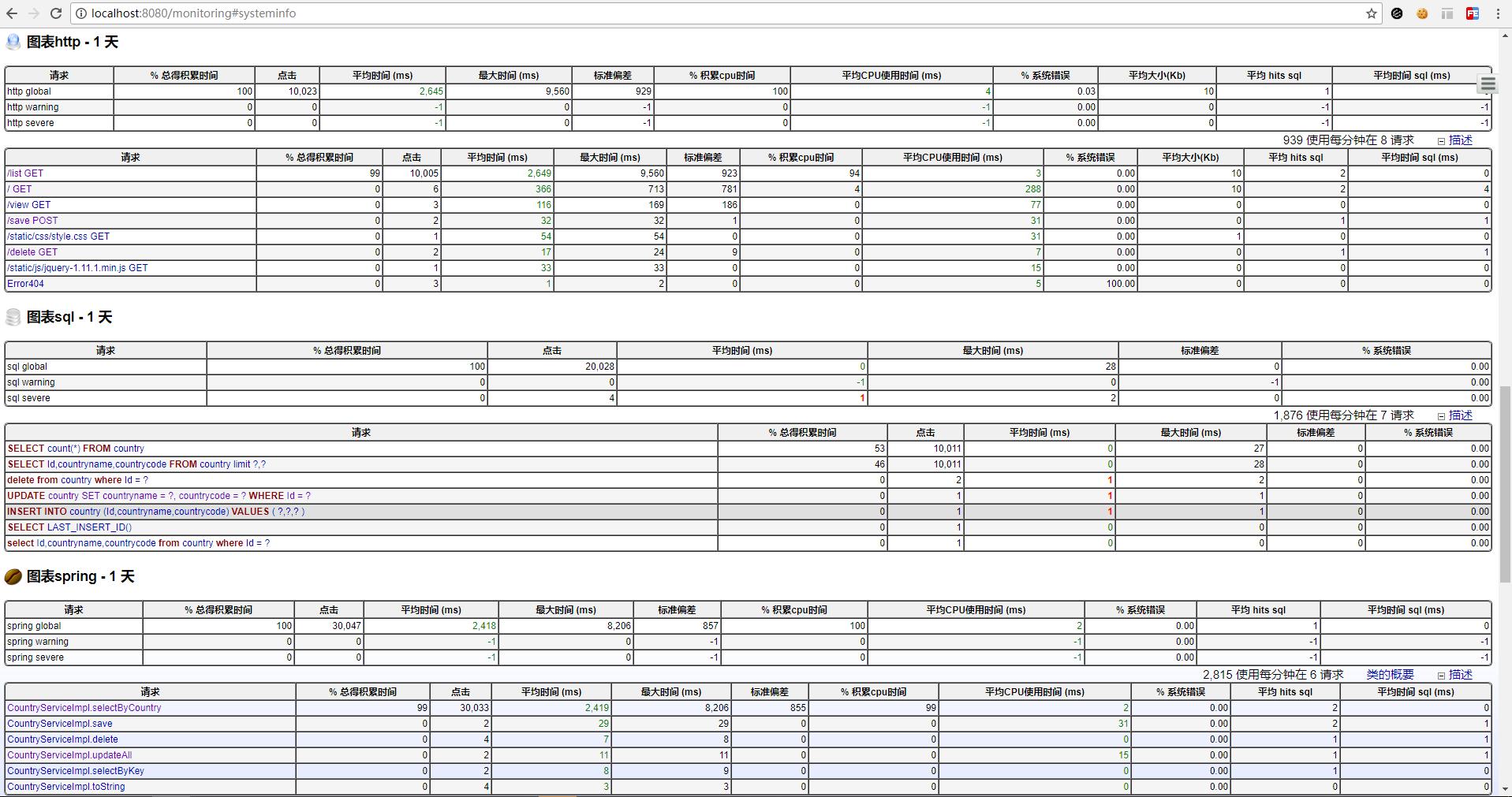 统计列表数据效果图-详情