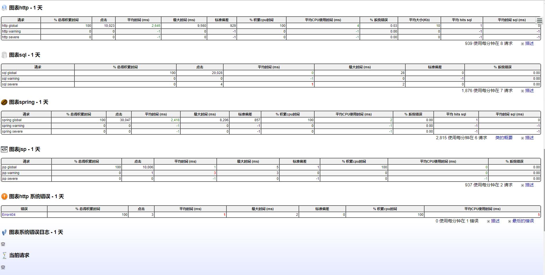 统计列表数据效果图