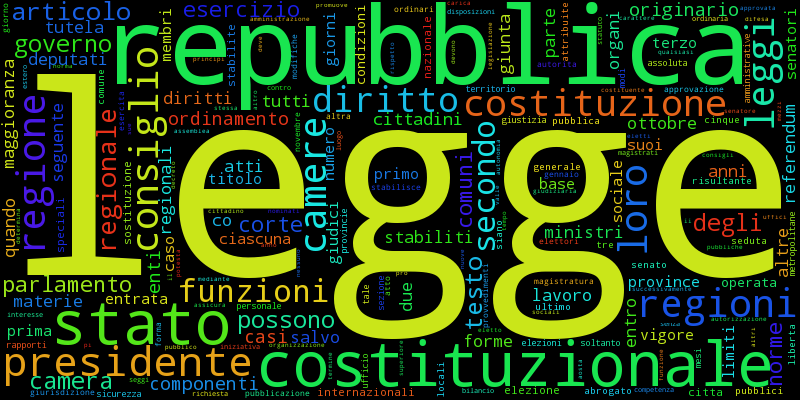 Word cloud semplice
