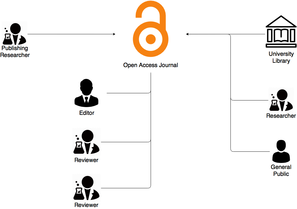 Diagram of open access journals
