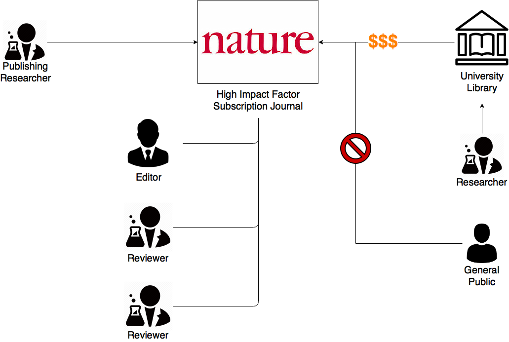 Diagram of existing subscription journals