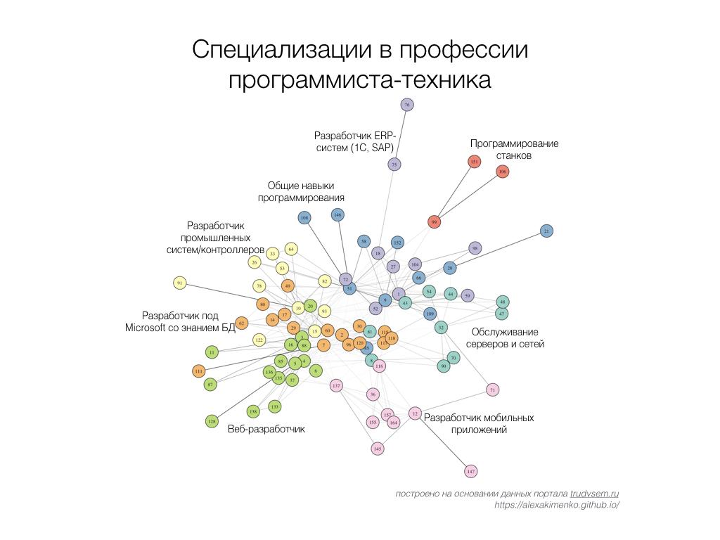 skills_cluster
