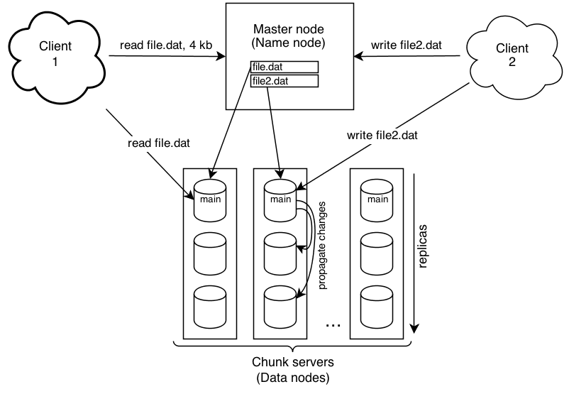 Hadoop Distributed File System Ml Wiki