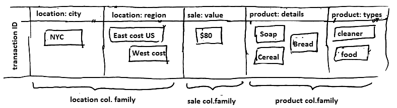 col-oriented-db-example.png