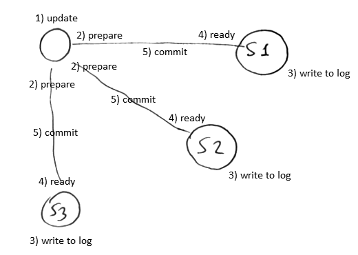 two-phase-commit.png