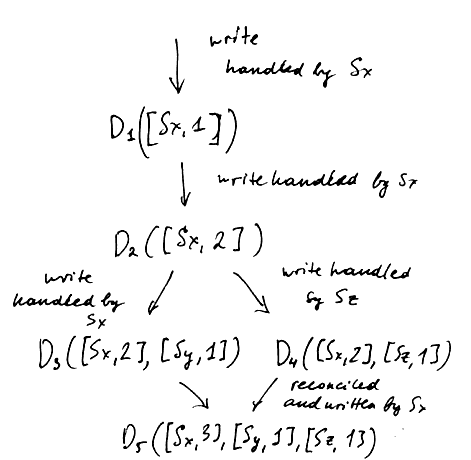 vector-clock-ex.png
