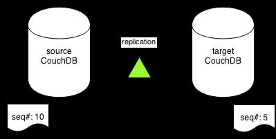 couchdb-replication.png
