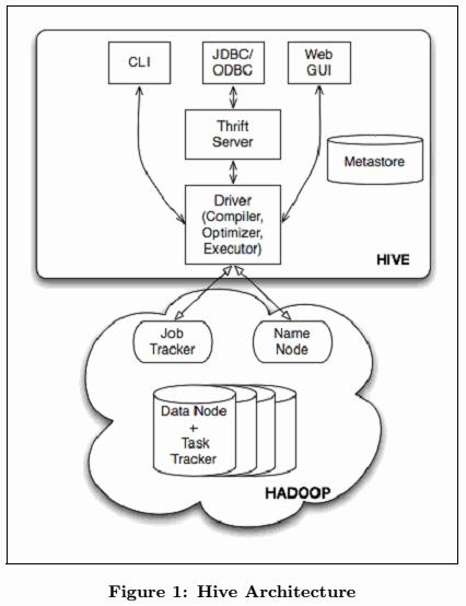 Hive - ML Wiki