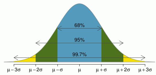 normal-3-sigmas.png