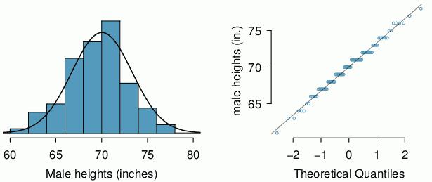 normal-prob-plot-ex.png