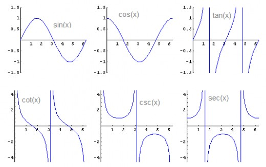 Evaluating Sine Cosine And Tangent Of Pi2: Trigonometric Functions
