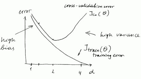 diagnosis-bias-variance.png