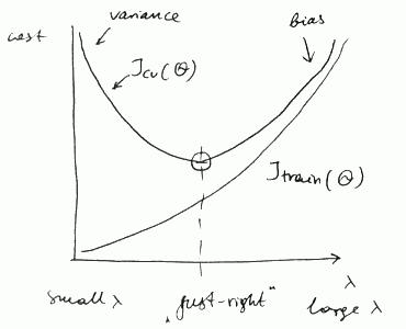 diagnosis-regularization-curve.png
