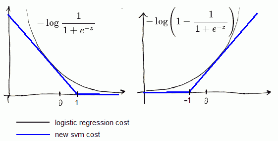 svm-vs-lr-cost.png
