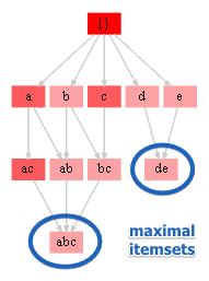 apriori-max-itemsets.png