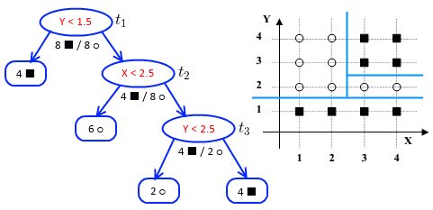 decision-tree-pruning-ex1-1.png