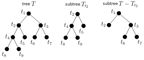 decision-tree-subtrees.png