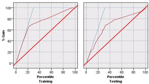 gain-chart-ex2.png