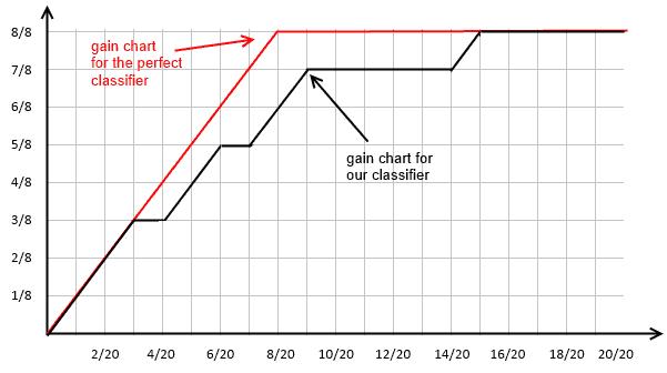 gain-chart-ex5.png