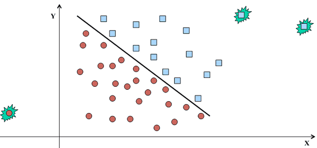 outliers-regression.png