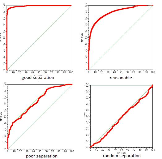 ROC Analysis - ML Wiki