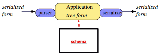 XML - ML Wiki