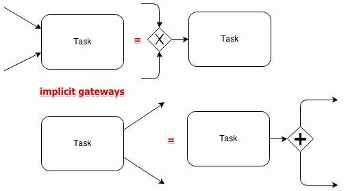 bpmn-activities-impl-gateways.png