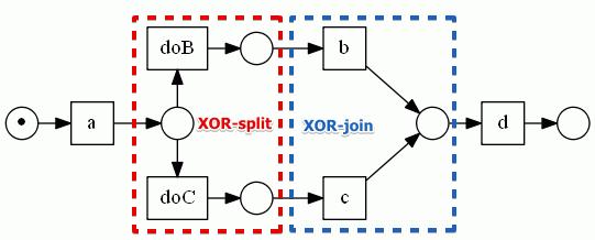 petri-net-alt-routing.png