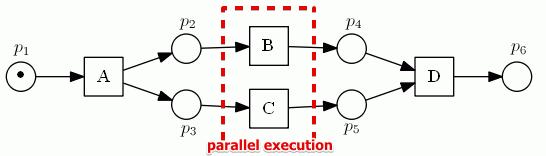 petri-net-parallel-ex.png