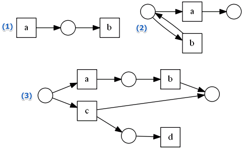 workflow-nets-notwf.png