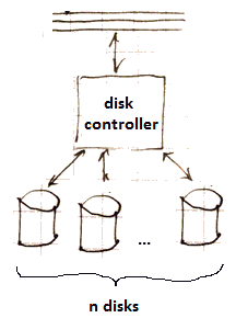 disk-controller-ndisks.png