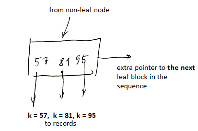 btree-non-leaf-ex.png
