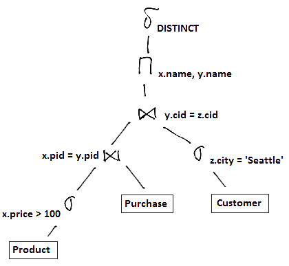 logical-query-plan-ex2-opt.png