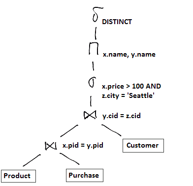 logical-query-plan-ex2.png