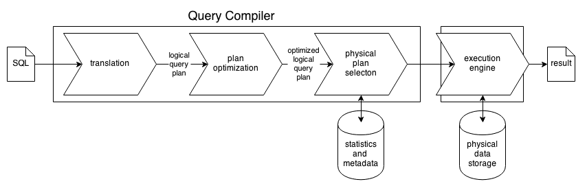 query-processing-outline.png