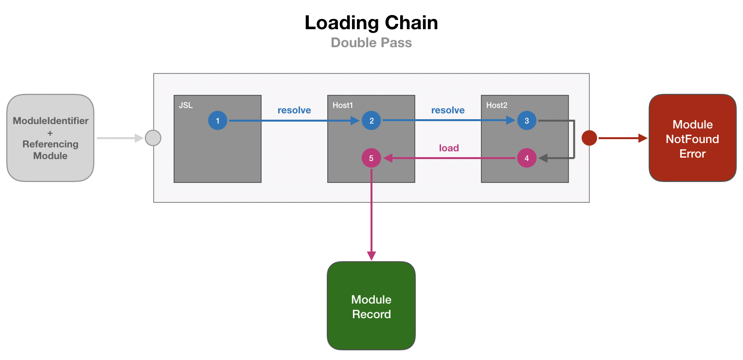 Module Resolution and Loading Chain