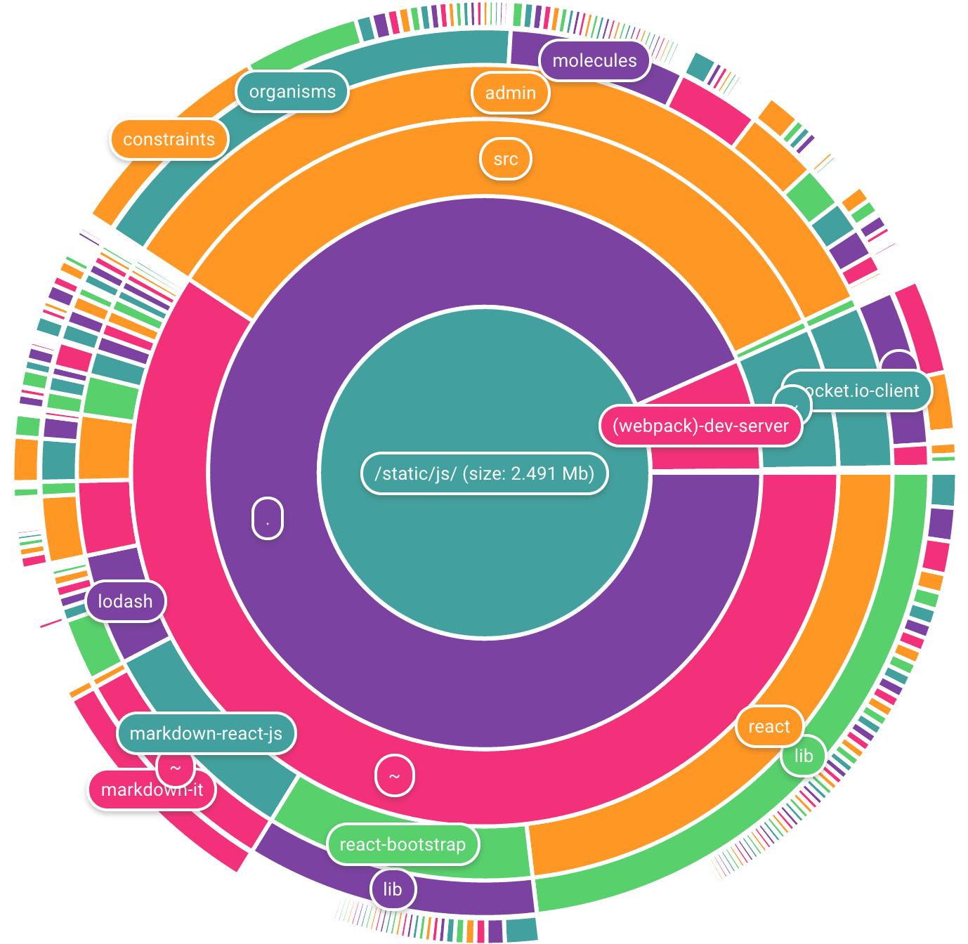 Cake chart npm demo webpack chart nvjuhfo Gallery