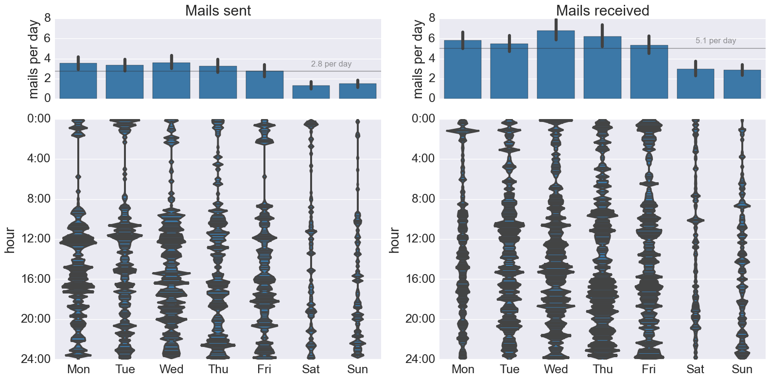 bar plots and violin plots for the sent and received emails.