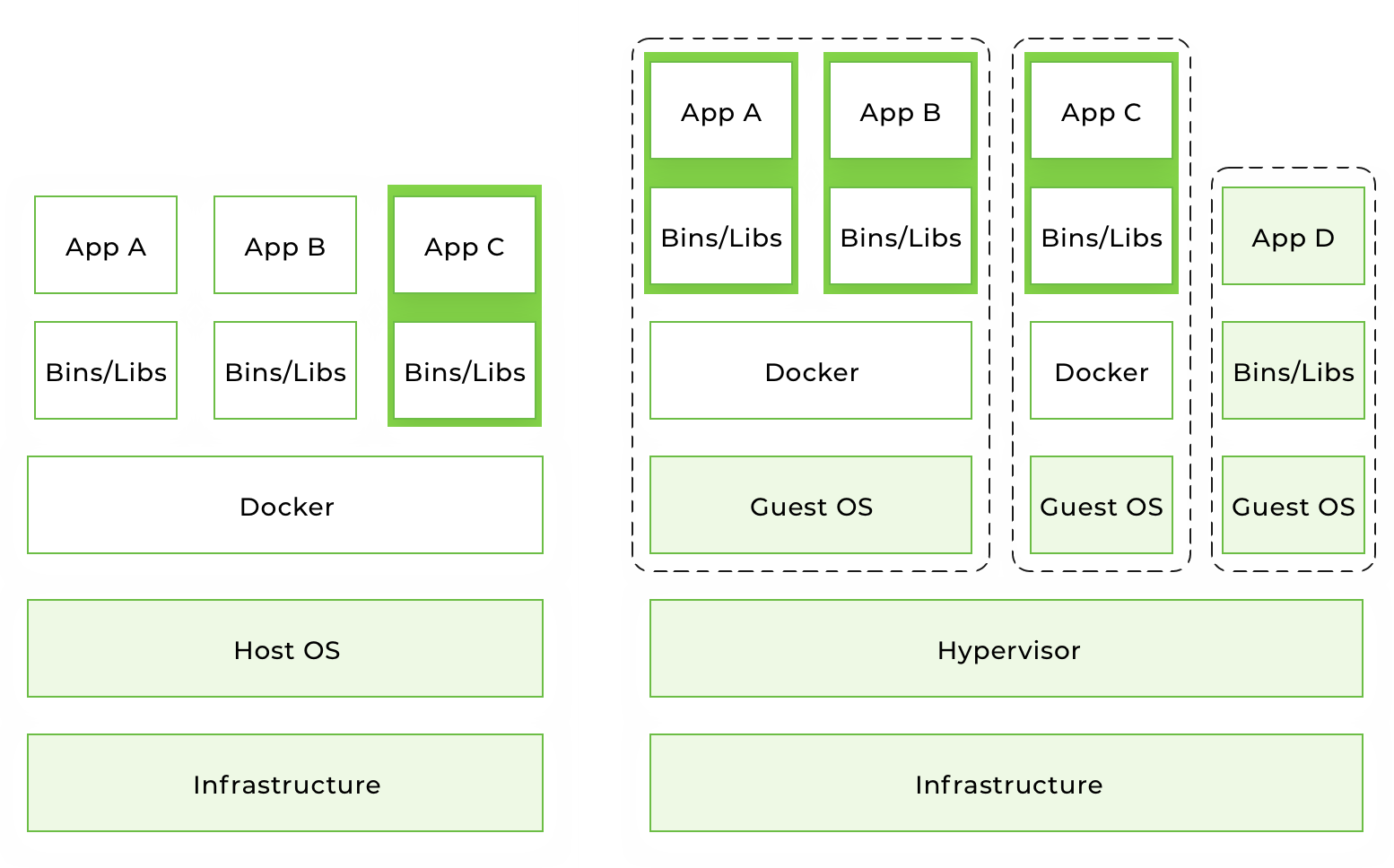 Docker containers vs Virtual machines
